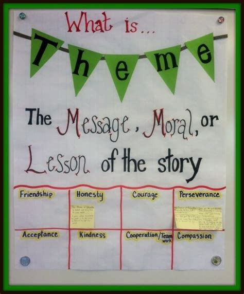themes in literature for fourth grade theme in literature anchor chart great way to have
