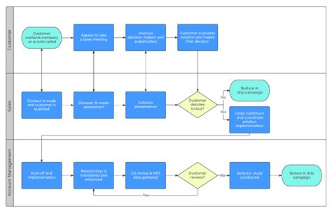 cycle of flowchart revenue cycle management flow chart gallery free any