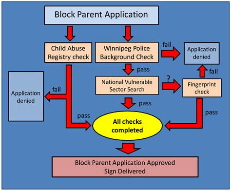 Application Station Background Check How How To Become A Block Parent