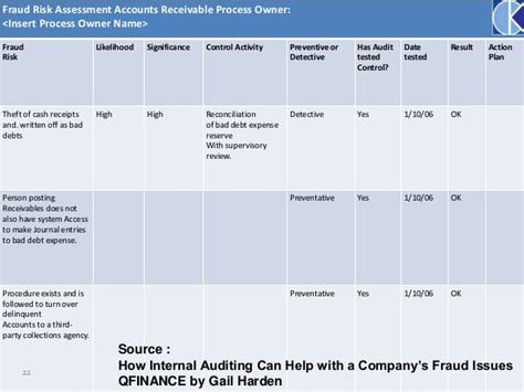 acca iia singapore seminar 2015 part 3 fraud risk assessment
