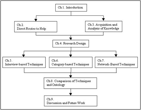 structure of the dissertation 1 7 thesis structure
