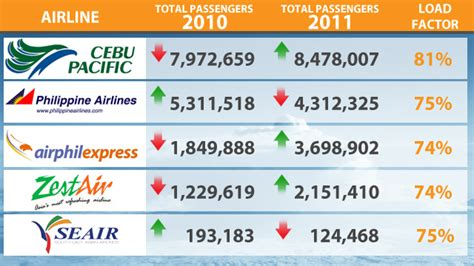 pal new year promo promo fares to boost 2012 philippine airline industry