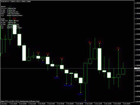 pattern recognition master v9 best metatrader indicators com part 110