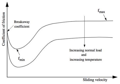velocity dependent friction openseeswiki