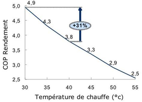 Cout Pompe A Chaleur 2198 by Cout Installation Pompe A Chaleur Economisez De L 233 Nergie