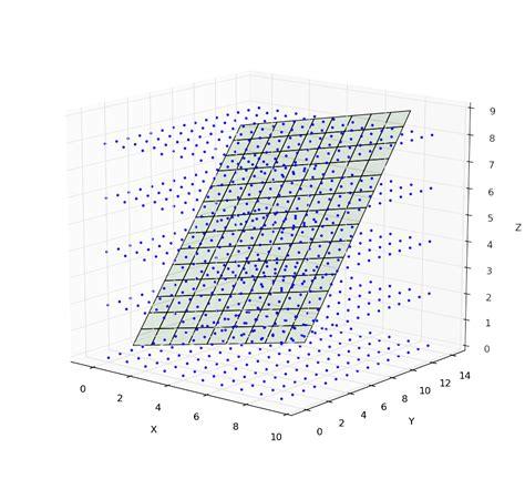 python fast interpolation  regularly sampled  data
