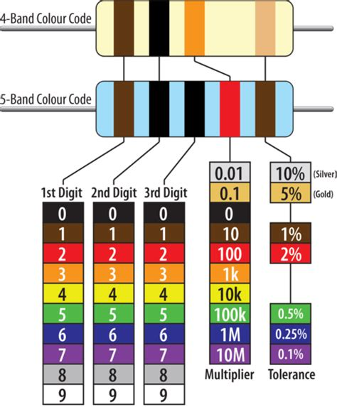 1k resistor color code 4 band reading resistor colour codes freetronics