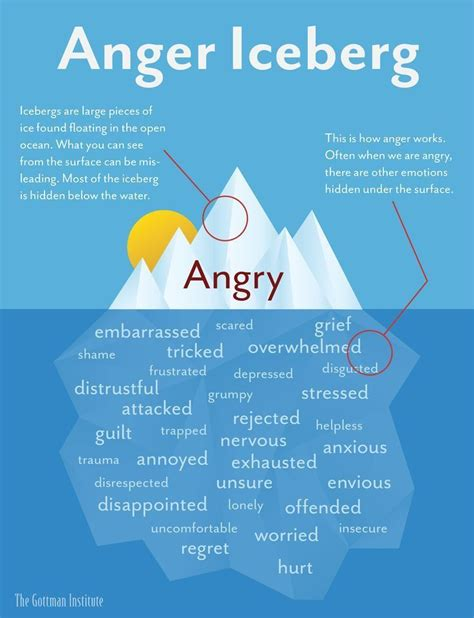 Emotional Detox Cause You To Get Mad At Friends by Anger Is Referred To As A Secondary Emotion Because We
