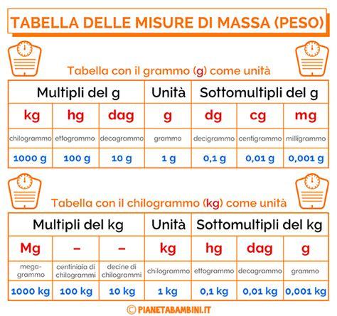 tabella ed esercizi sulle misure di massa peso