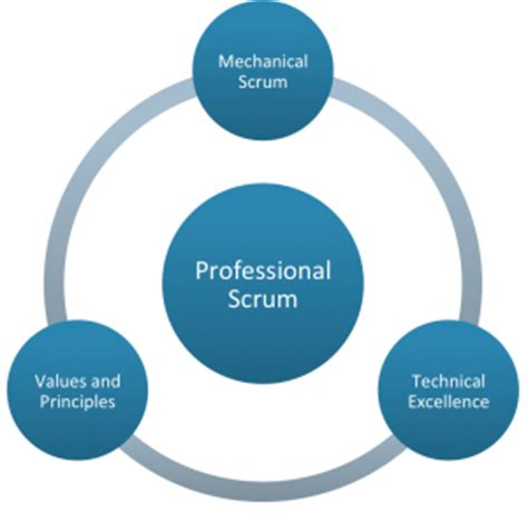 the nexus framework for scaling scrum continuously delivering an integrated product with scrum teams books scaled professional scrum