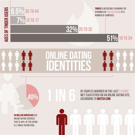 online dating new media communication