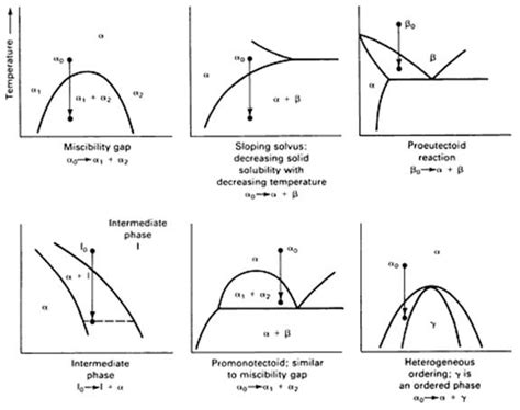 asm phase diagram asm phase diagrams