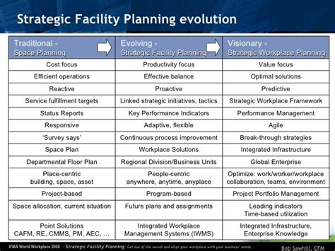 Facilities Management Plan Template Strategic Facility Planning Ifma World Workplace