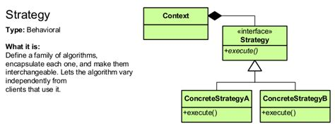 strategy pattern software engineering design patterns