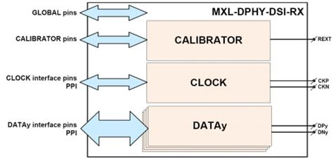 mipi layout guidelines mipi d phy dsi receiver ip core