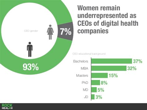 Digital Health Mba by Remain Underrepresented As Ceos