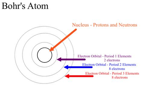what is the bohr diagram the number of rings in the bohr model of any element is