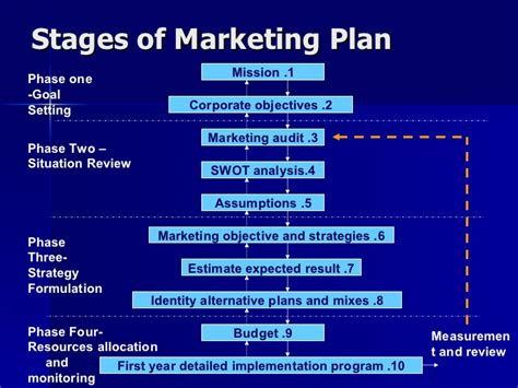 5 Step Marketing Plan A Sales And Marketing Strategy For marketing plan