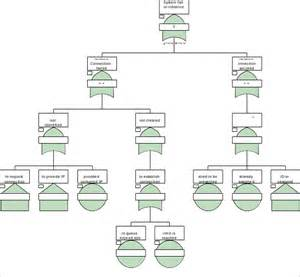 employee tree template fault tree analysis template fault tree diagram sle