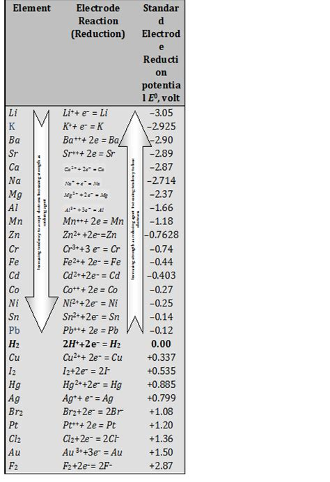 Electrode Potential Table by Electrochemical Series Characteristics Features