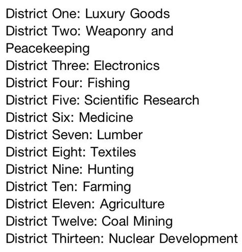 gallery for gt hunger games district jobs list