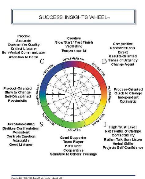 behavior analysis sles employee behavior analysis assessments for business