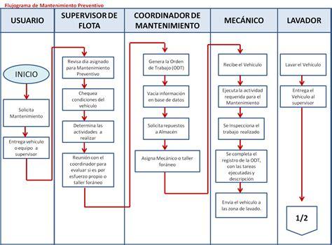 flujograma de mantenimiento de vehiculos ingenieria y construcci 243 n manejo de los procesos de