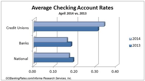 bank account interest rates survey of the best checking account rates april 2014