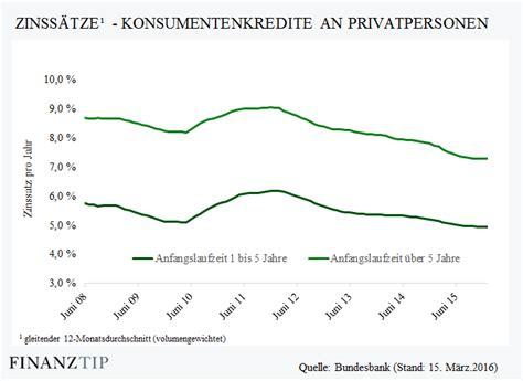 Zinsen Letzten 20 Jahren by Umschuldung Kredit Umschulden Und Zinskosten Senken So