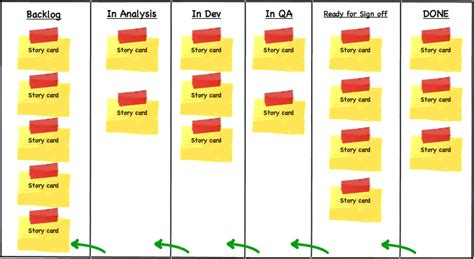 agile storyboard template keeping your backlog lean agile lucero