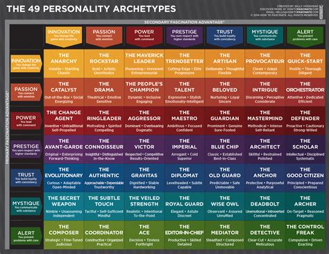 color archetypes 49 personality archetypes personality how the world