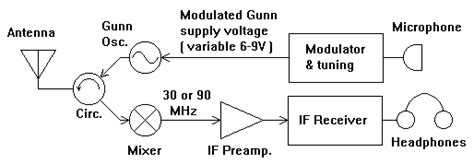gunn diode operating voltage gunn diode introduction 28 images gunn diode mashpedia free encyclopedia introduction to