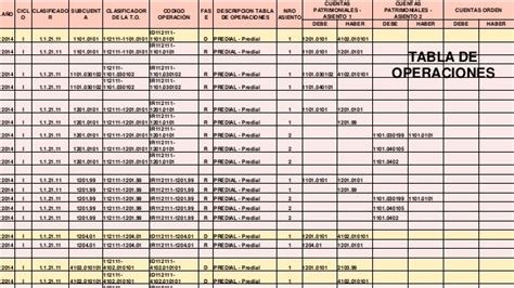 tabla comparativa de procedimientos contables armonizaci 243 n clasificadores presupuestarios plan de