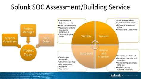 Soc 1 Report Gap Letter building an analytics enabled soc breakout session