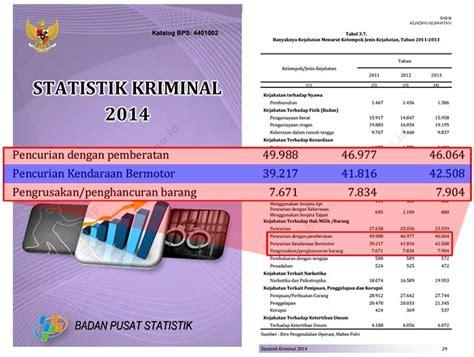 Promo Gps Anti Maling Untuk Kendaraan Bermotor statistik kriminal 2014 tentang pencurian kendaraan bermotor