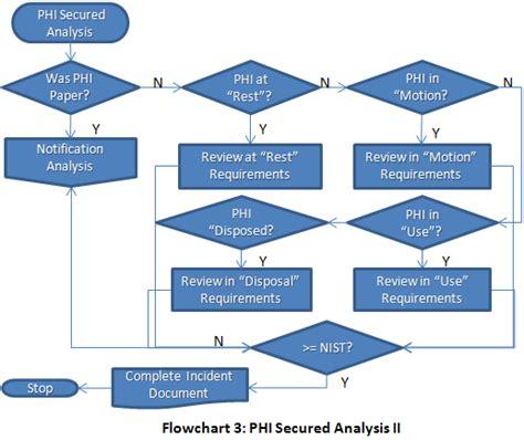 decision flowchart image gallery decision flowchart