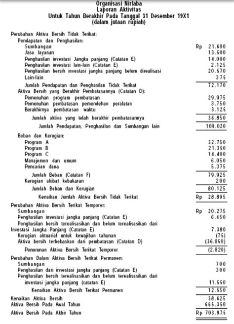 format laporan tahunan organisasi contoh laporan keuangan organisasi nirlaba catatan seo