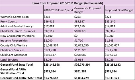 Line Item Budget Template by 2010 Federal Budget Line Items Images Frompo