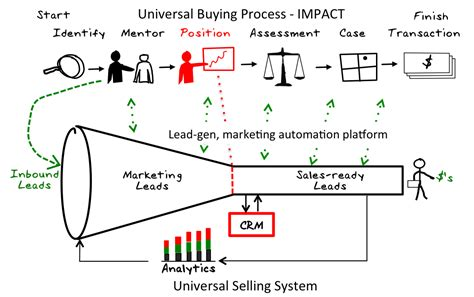 a guide to marketing model alignment design advanced topics in goal alignment ã model formulation books the b2b buying cycle and how to influence it pt 2