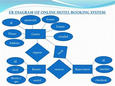 Hotel management information system ppt hotel information ravi rana hotel management ppt thecheapjerseys Choice Image