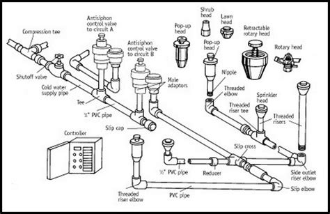 sprinkler system backflow preventer diagram image gallery irrigation parts
