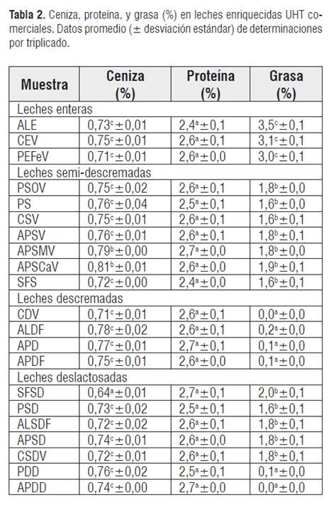 conversione candele lumen lactulose indicator of heat treatment in