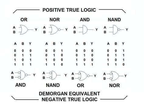 Logic Logic And Logic negative logic and positive logic gates electrical