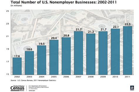 16 surprising statistics about small businesses