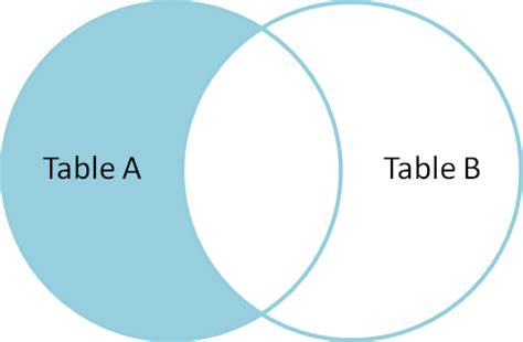 Left Join Tables by A Visual Explanation Of Sql Joins