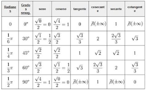 tabla trigonometrica de angulos bienvenido pared sur algebra trigonometr 237 a