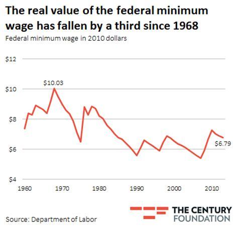 economics of minimum wage graph why democrats want to rebrand the minimum wage as a