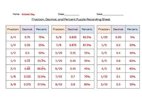 fraction decimal percentage table worksheet 7 best