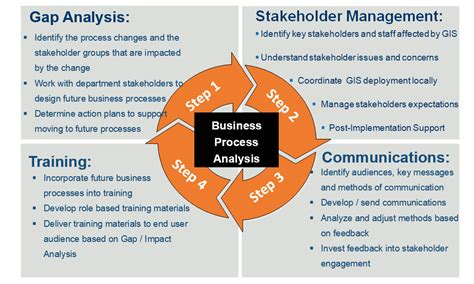 business process analysis ajanta consulting