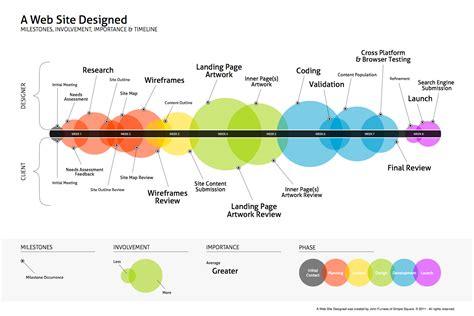 timeline design inspiration  pinterest timeline